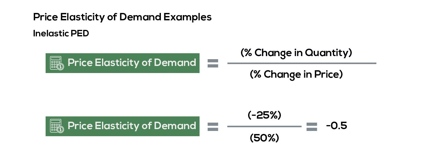 Example of inelastic price elasticity of demand