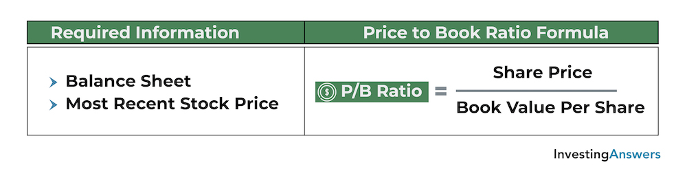 how to calculate p/b ratio