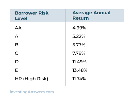 Borrower risk vs average annual return