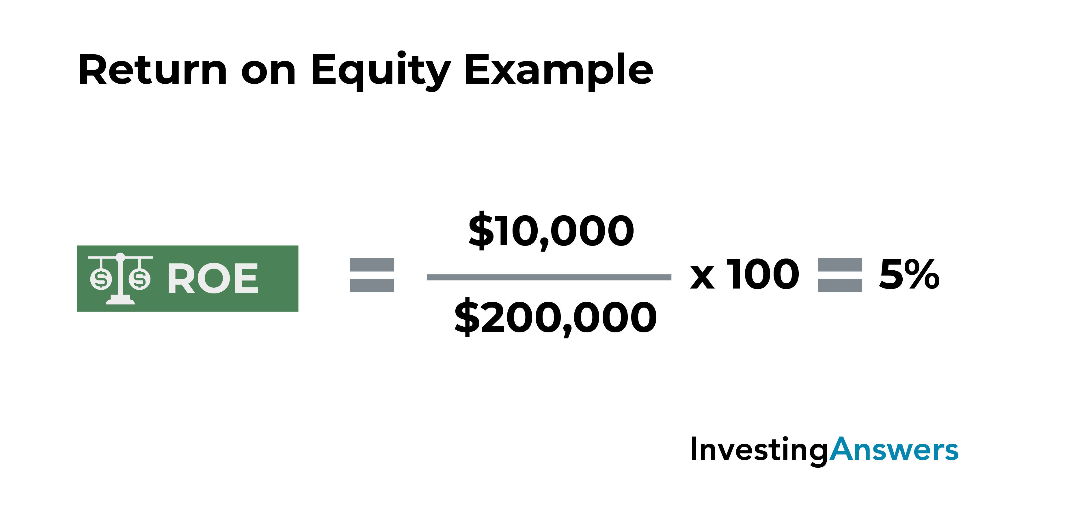 return on equity example
