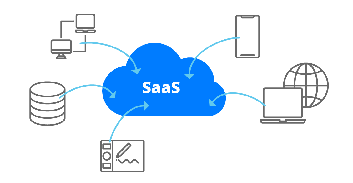 SaaS business model example