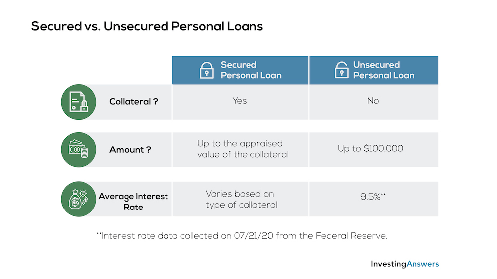 secured vs unsecured personal loans