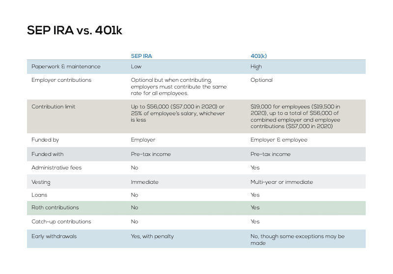SEP IRA vs 401k