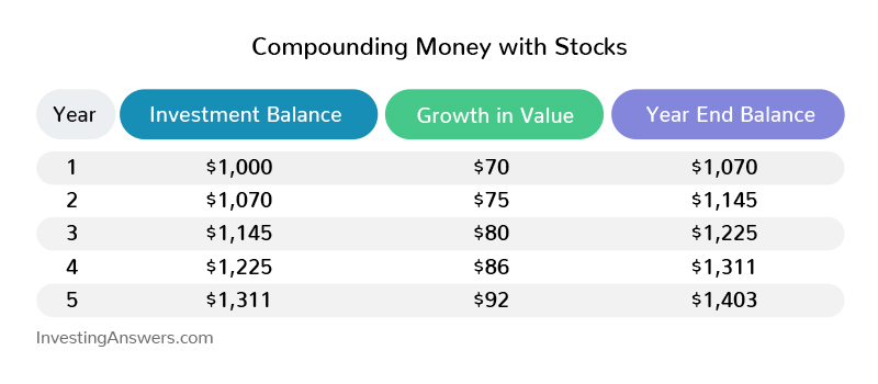 Compounding money with stocks