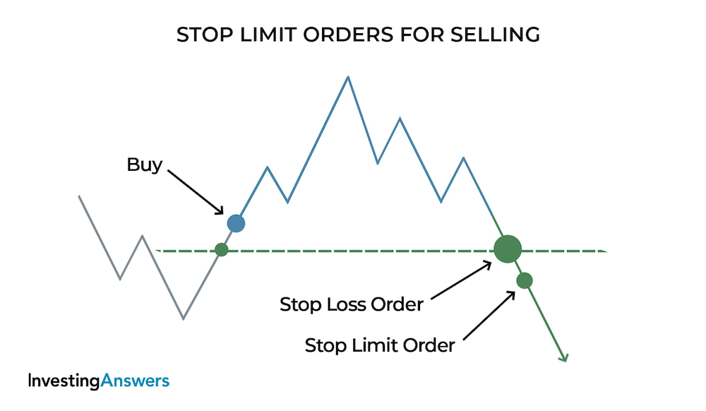 Stop limit orders for selling