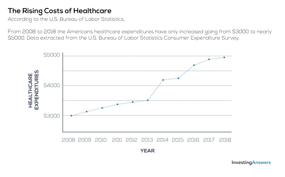 The rising cost of healthcare
