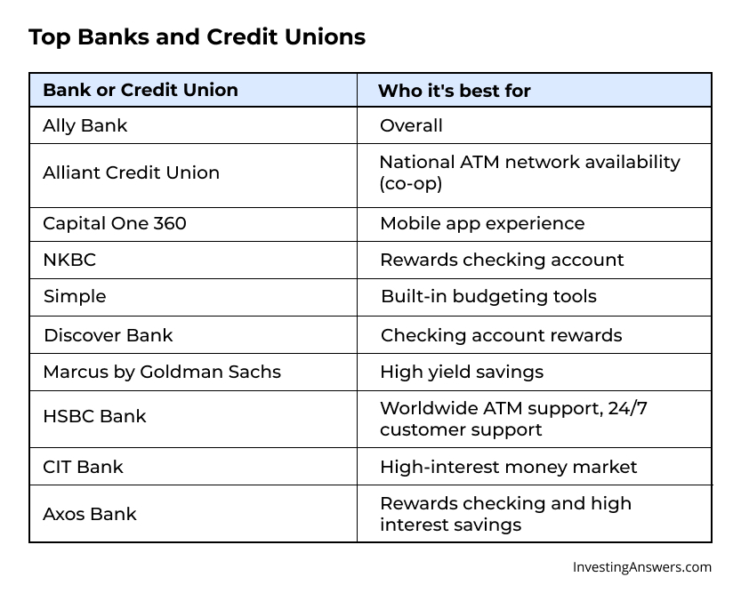 Top banks and credit unions