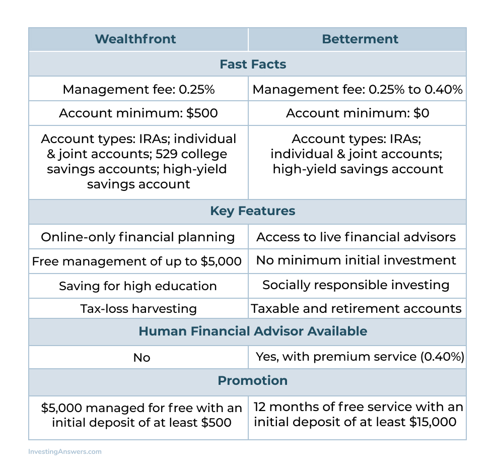Wealthfront vs Betterment