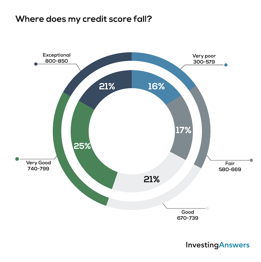 Where does my credit score fall?